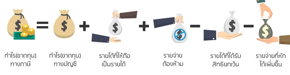 สมการ กำไร(ขาดทุน)ทางภาษี